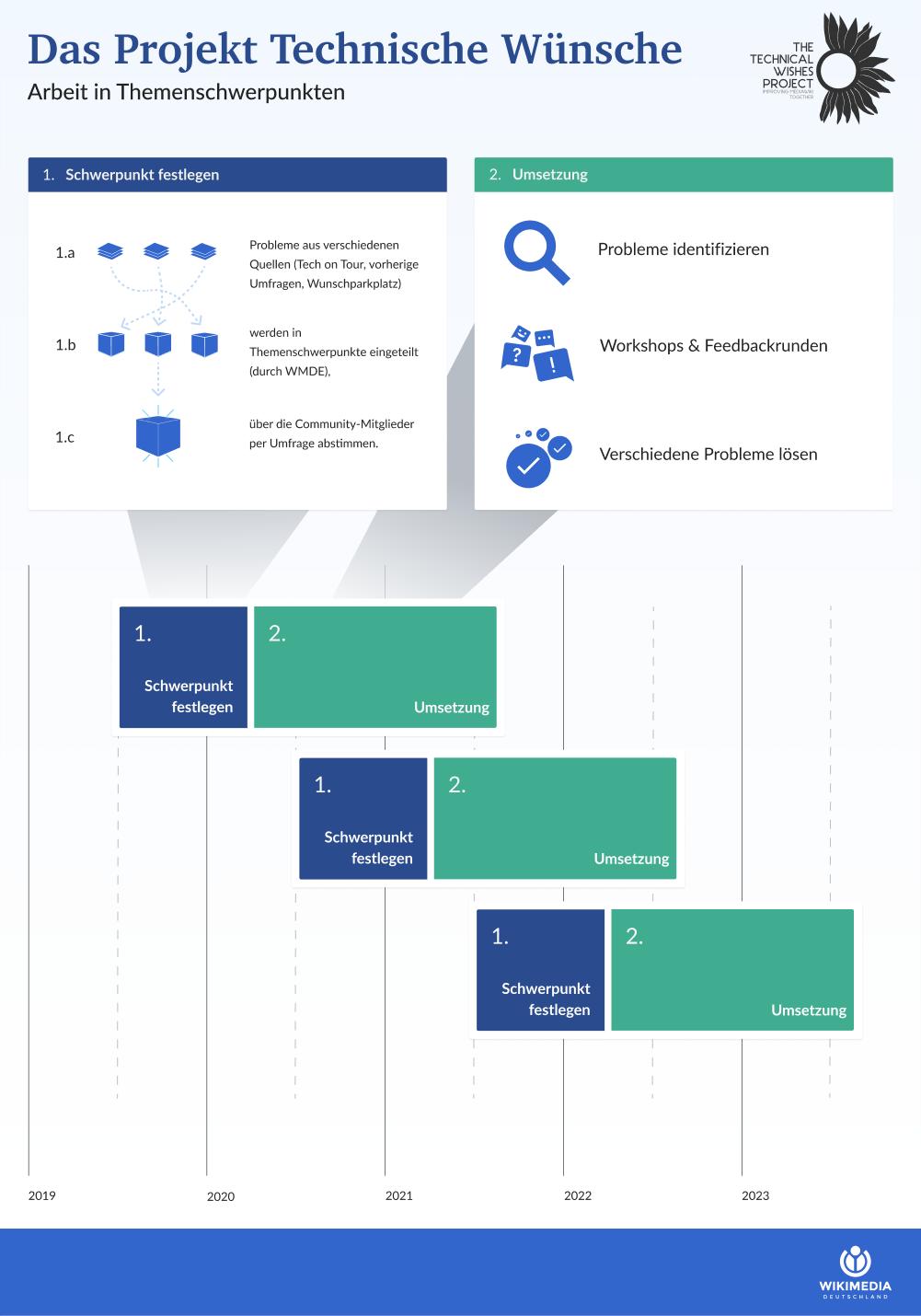 Erdinc Ciftci (WMDE), Technische Wünsche Prozess Themenschwerpunkte, CC BY-SA 4.0