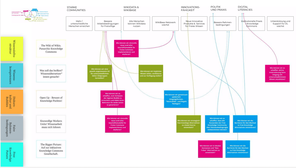 Virtuelles Whiteboard: Forschungsarbeit zu freies Wissen für den UNLOCK Accelerator