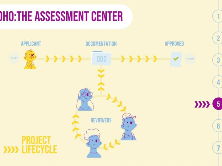 Project Lifecycle bei Communitybasierte Zertifizierung von Open Source Hardware